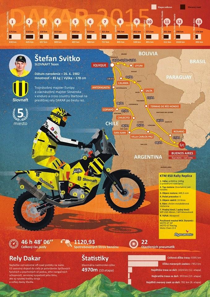 Spanilá jízda Štefana Svitka na Dakar 2015 – infografika